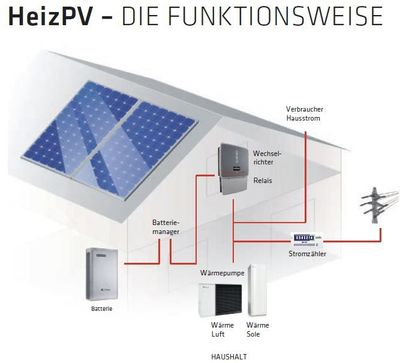 germanpv gmbh solar innovation wechselrichter photovoltaikmodule montagesysteme. Black Bedroom Furniture Sets. Home Design Ideas
